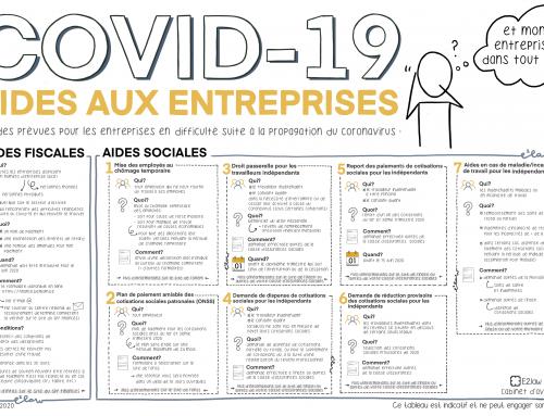Aides aux entreprises en cette période de crise sanitaire (COVID-19)